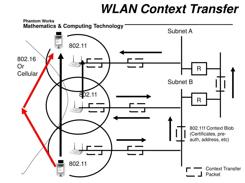 WLAN Context Transfer