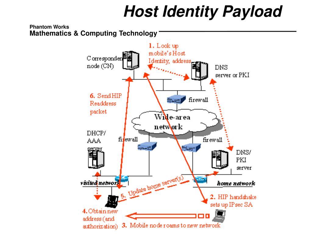 Host Identity Payload