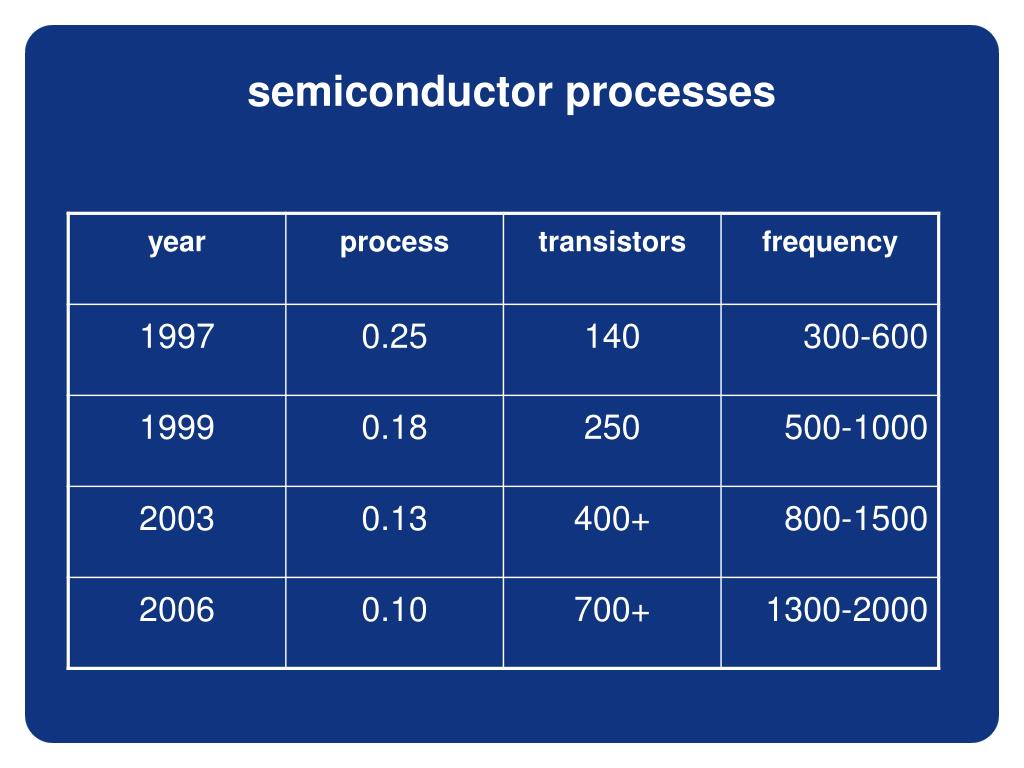 semiconductor processes