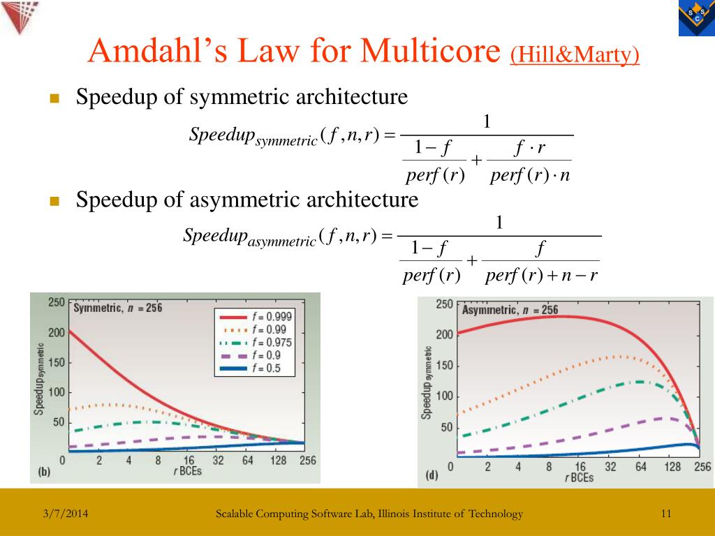 Amdahl's Law for Multicore