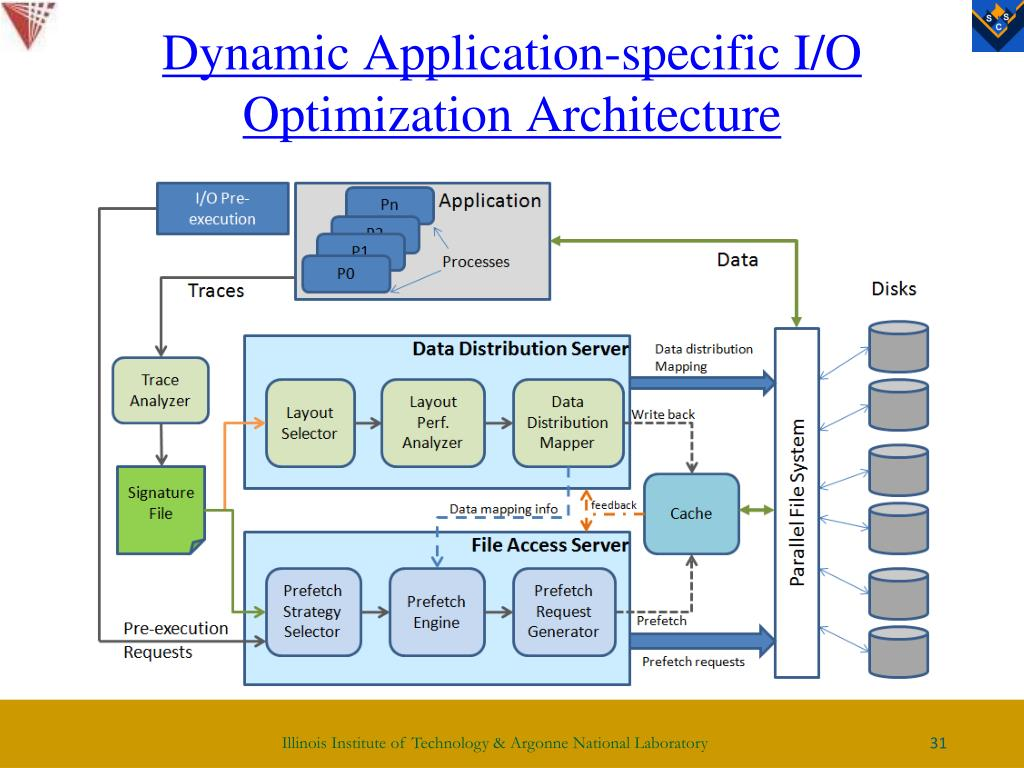 Dynamic Application-specific I/O Optimization Architecture