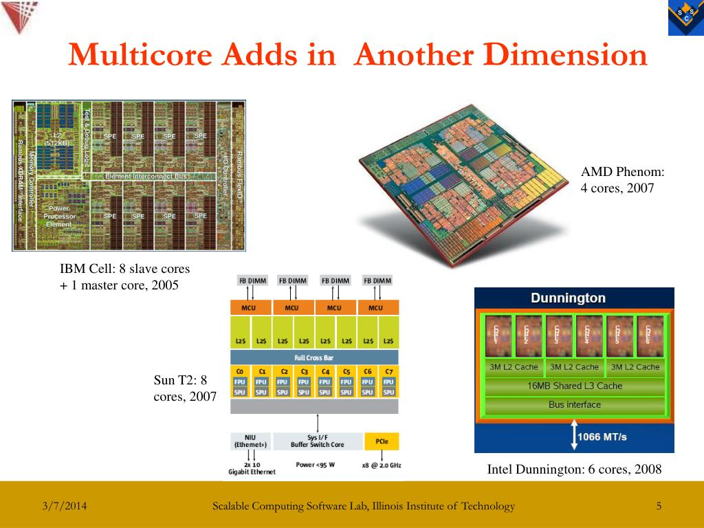 Multicore Adds in  Another Dimension