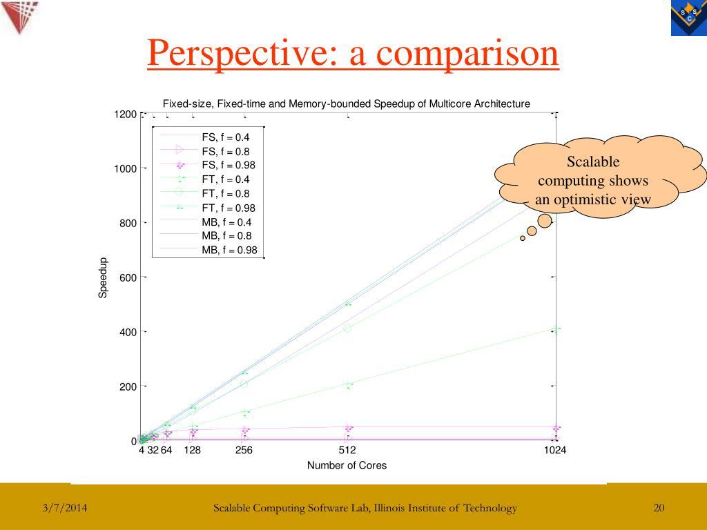 Perspective: a comparison
