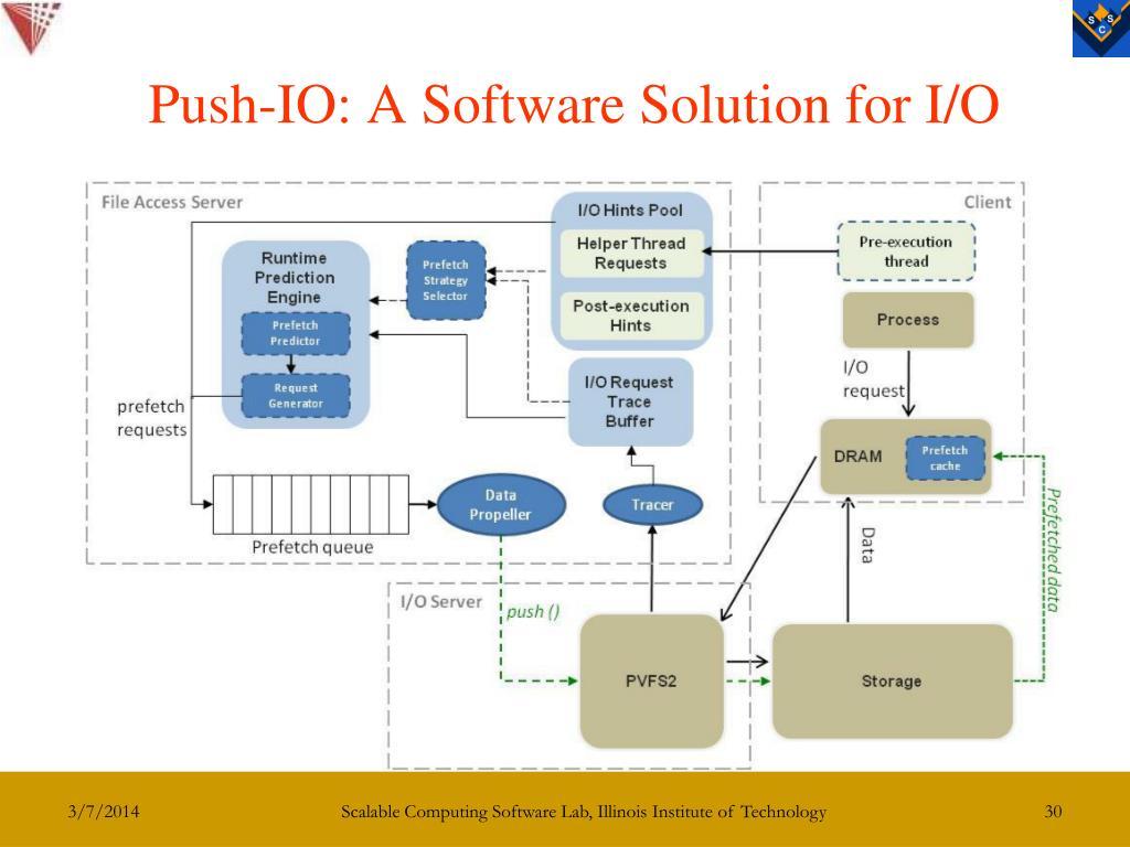 Push-IO: A Software Solution for I/O