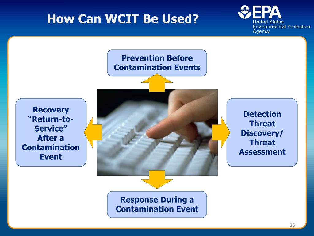 How Can WCIT Be Used?