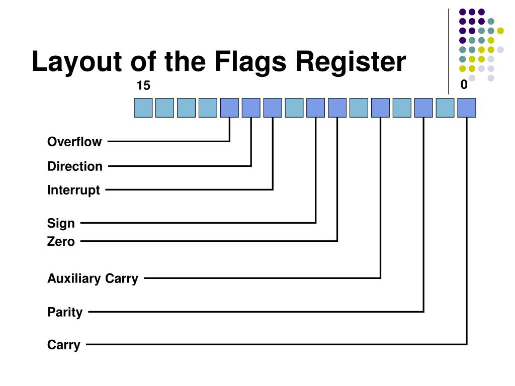 Layout of the Flags Register