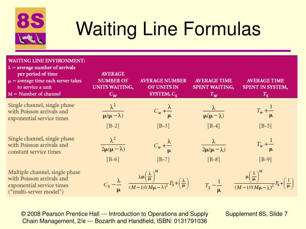 Waiting Line Formulas