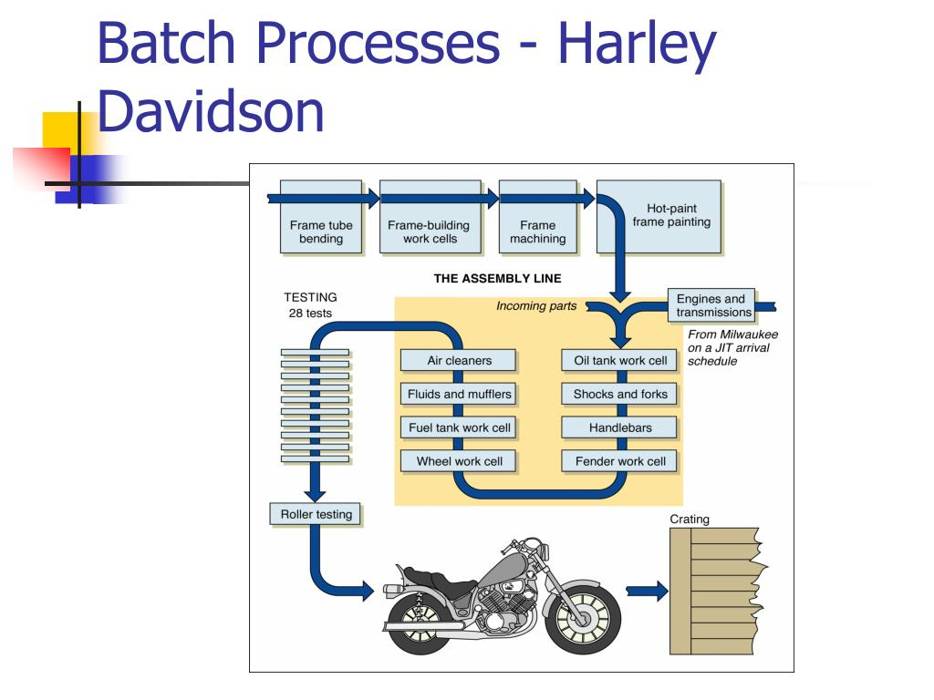 Batch Processes - Harley Davidson