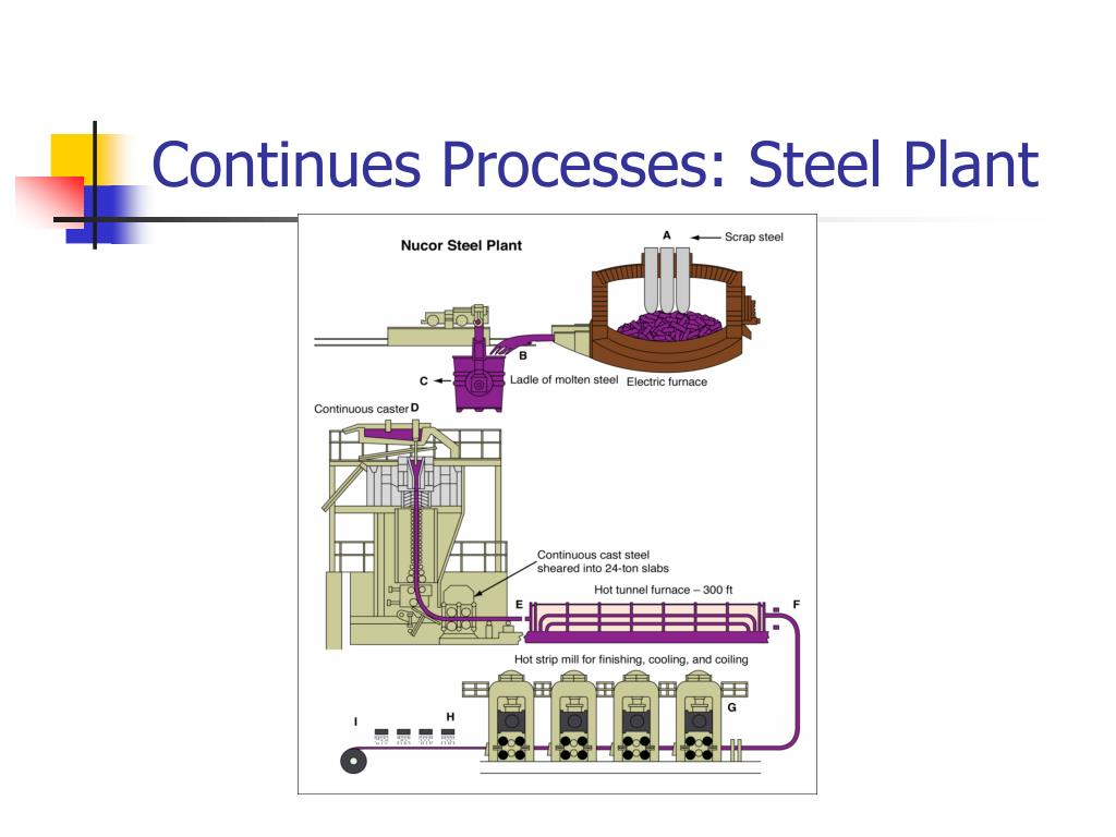 Continues Processes: Steel Plant