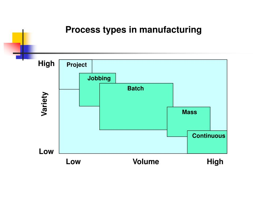 Process types in manufacturing