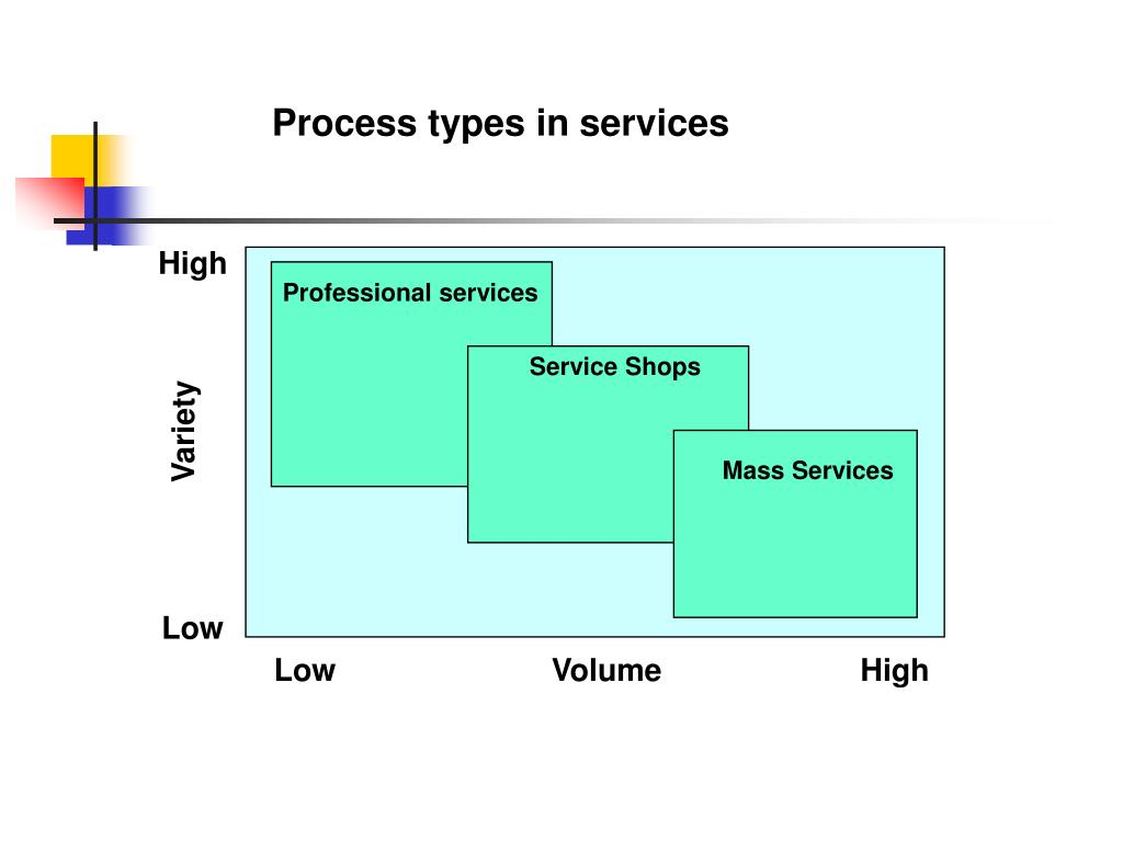 Process types in services