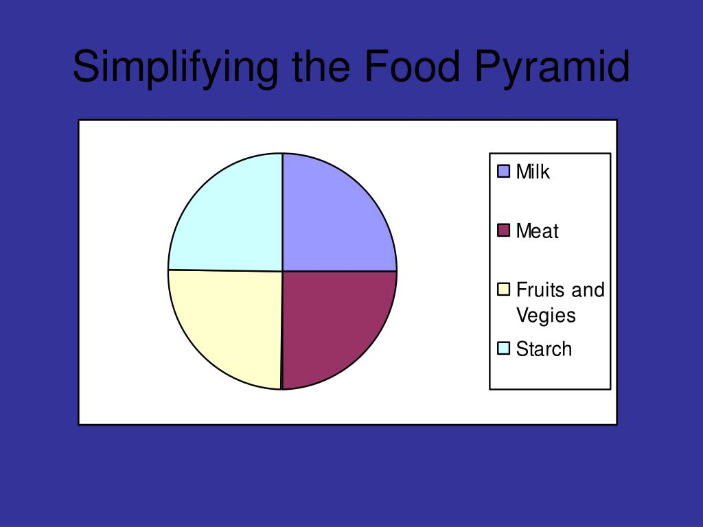Simplifying the Food Pyramid