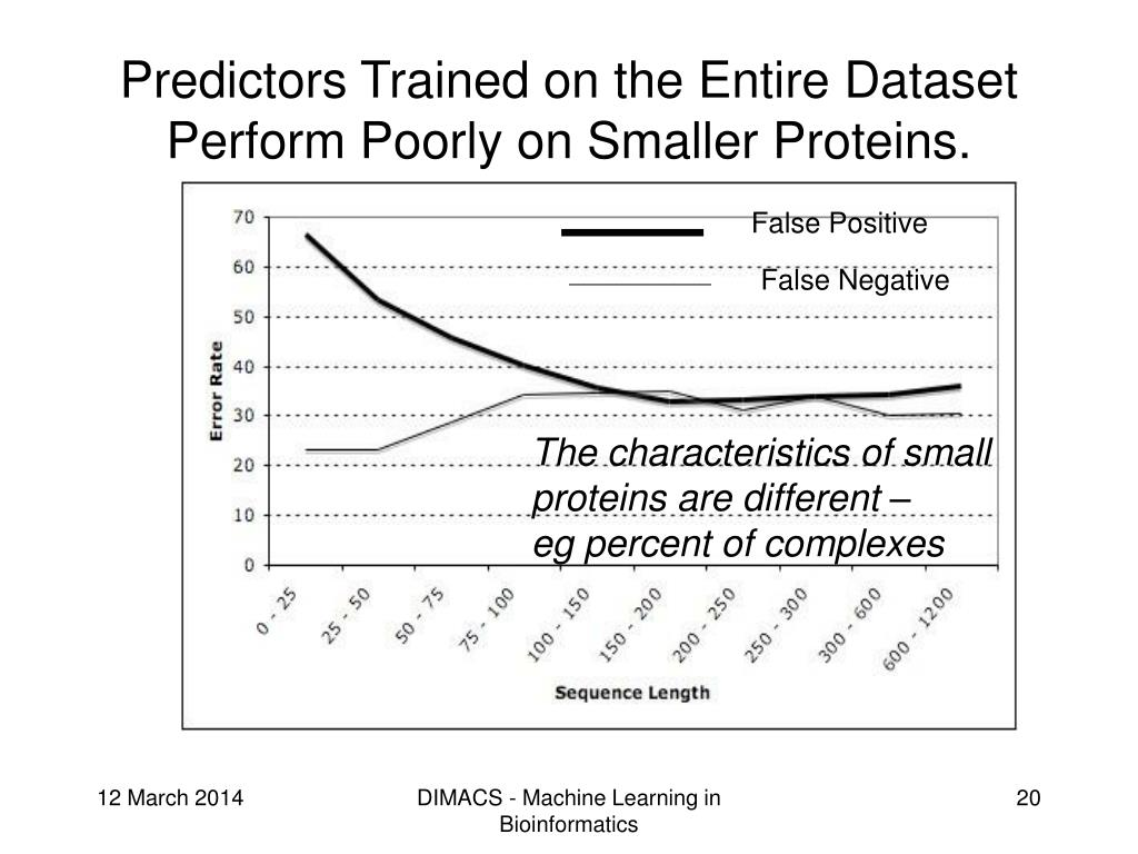 Predictors Trained on the Entire Dataset Perform Poorly on Smaller Proteins.