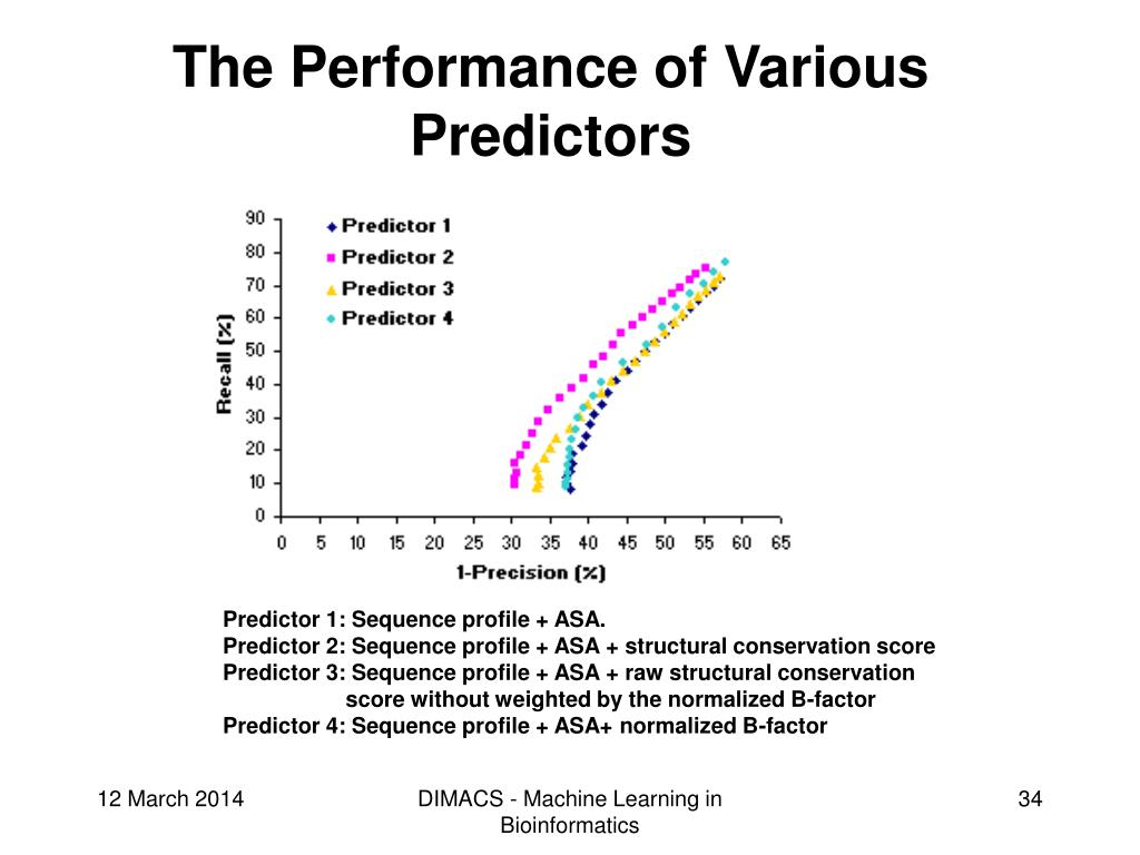 The Performance of Various Predictors