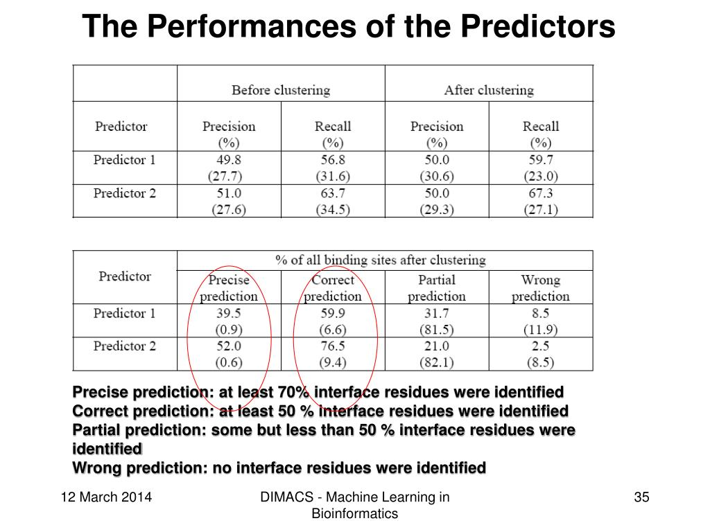 The Performances of the Predictors