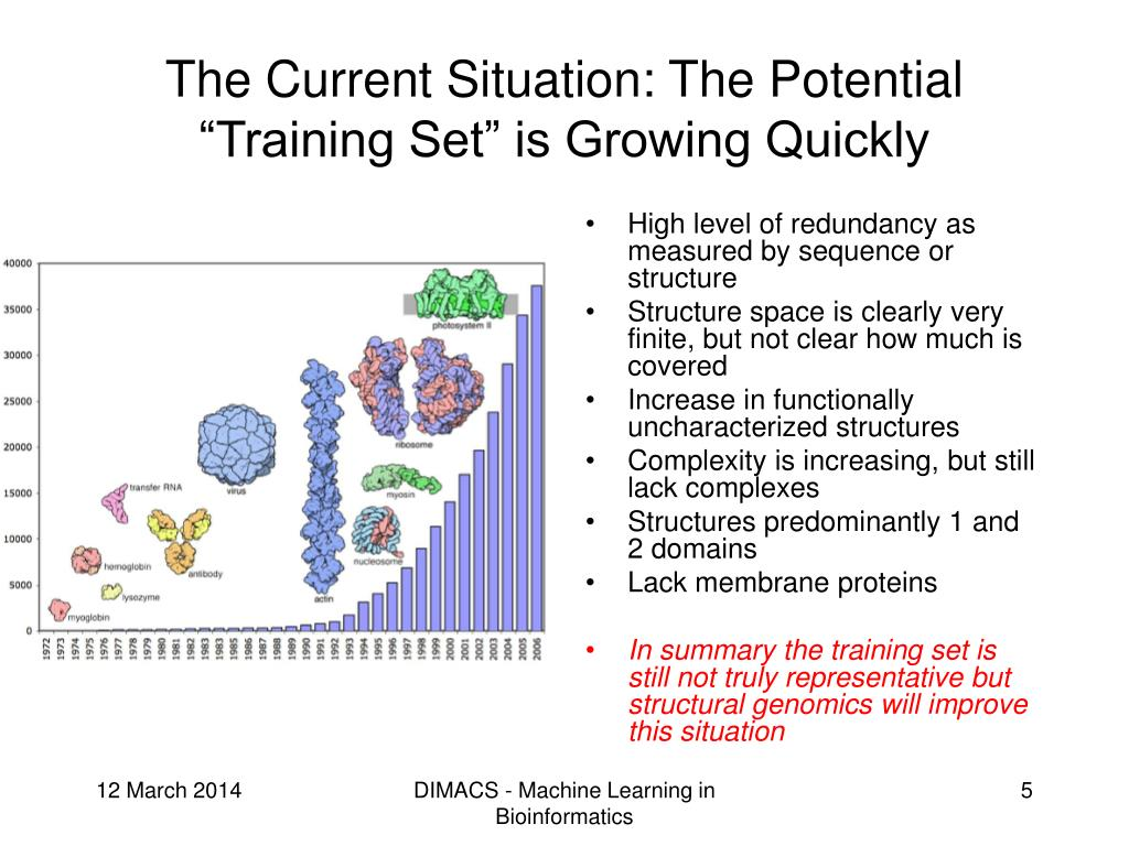 "The Current Situation: The Potential ""Training Set"" is Growing Quickly"