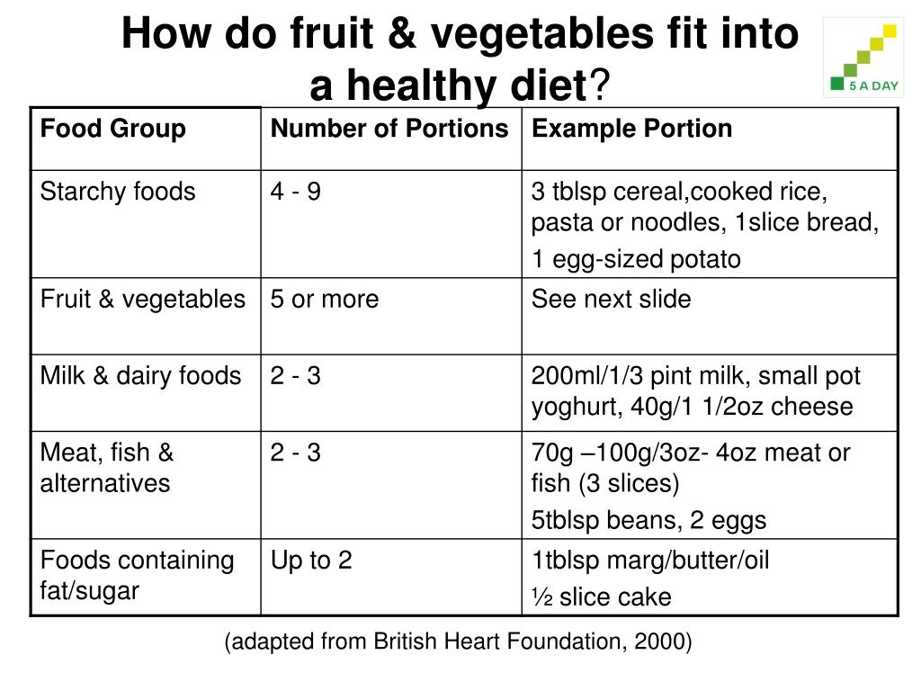 How do fruit & vegetables fit into