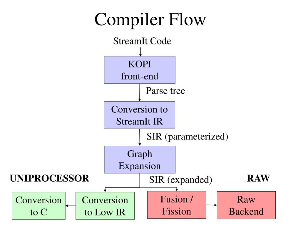 Compiler Flow