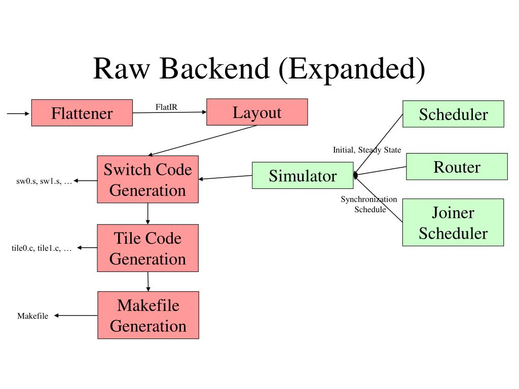 Raw Backend (Expanded)