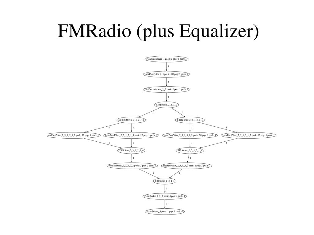 FMRadio (plus Equalizer)