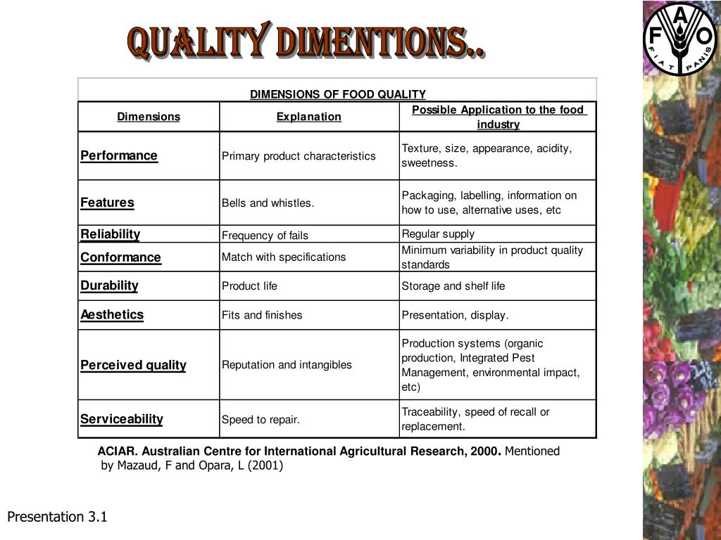 Quality Dimentions..