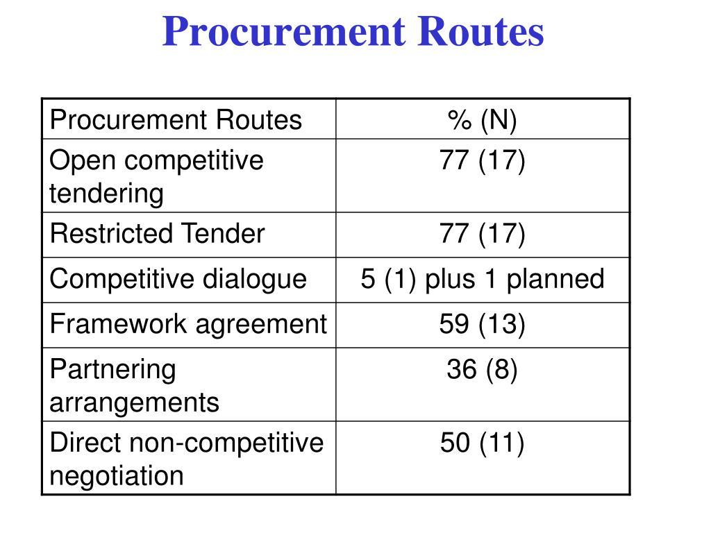 Procurement Routes