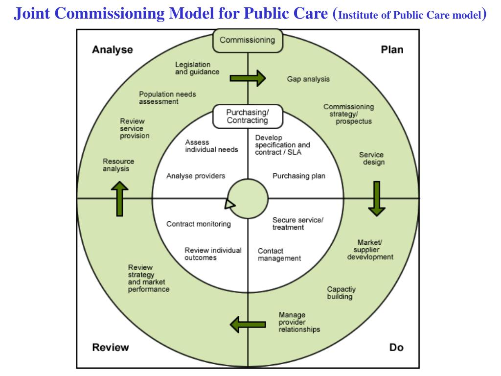 Joint Commissioning Model for Public Care (