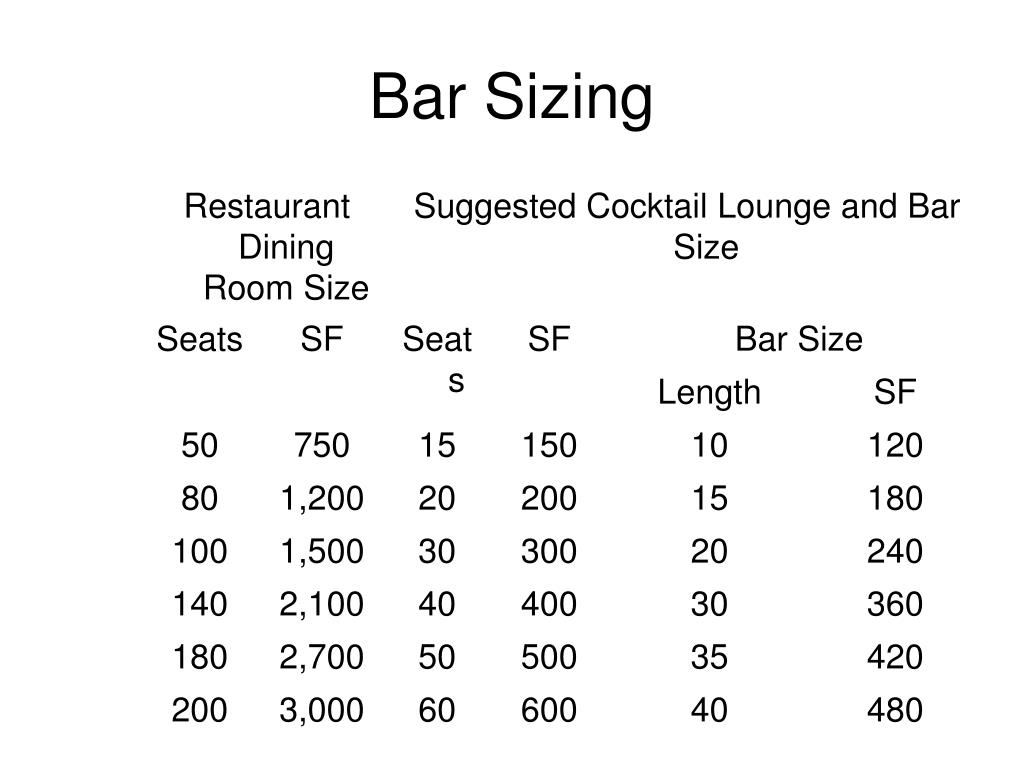 Bar Sizing