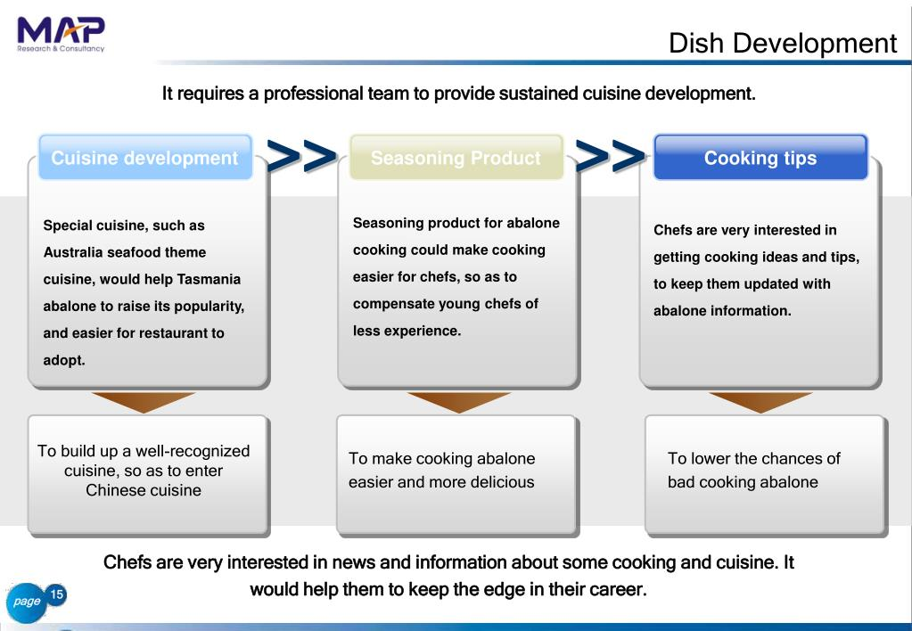 Dish Development