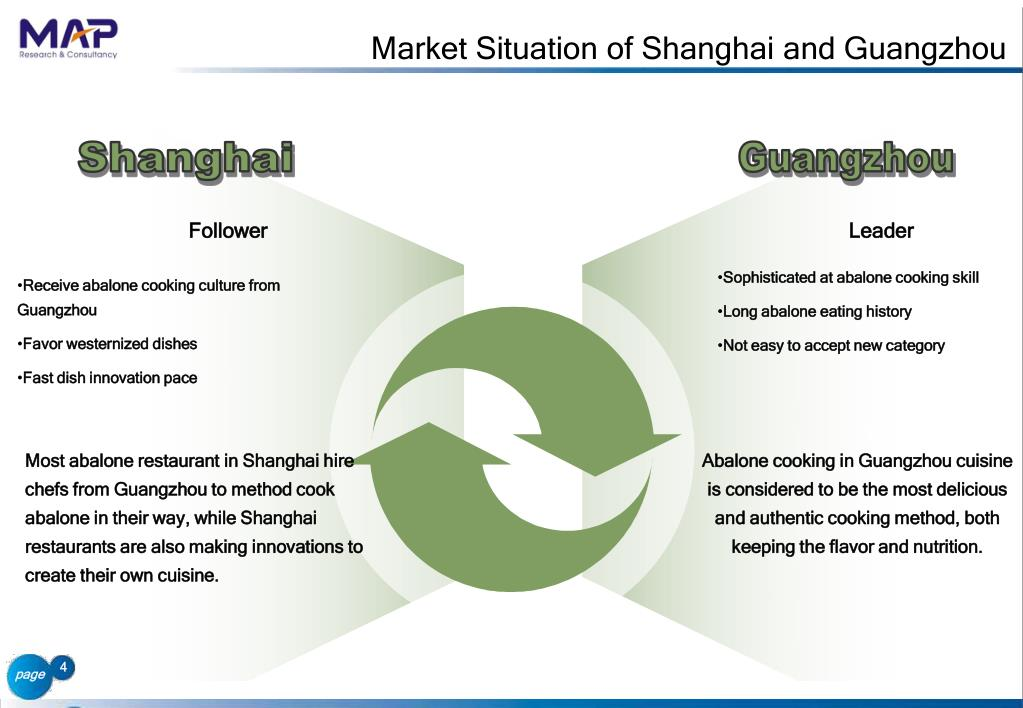 Market Situation of Shanghai and Guangzhou