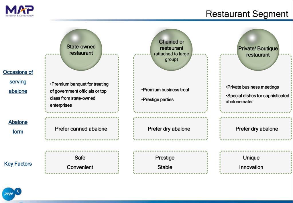 Restaurant Segment