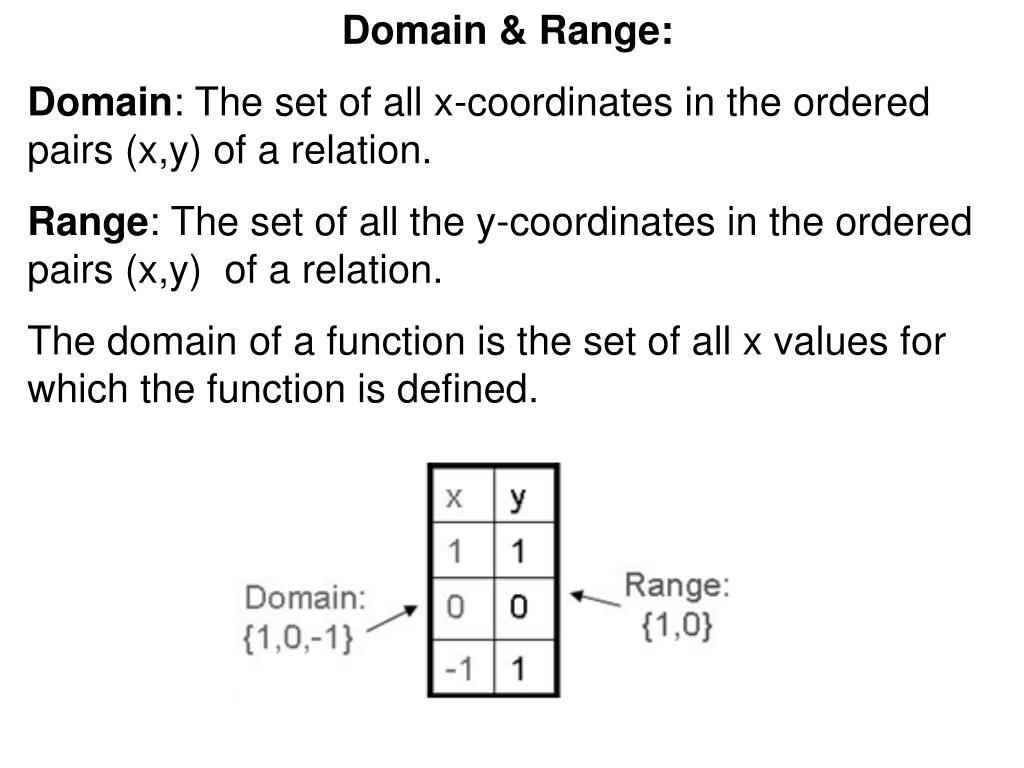 Domain & Range: