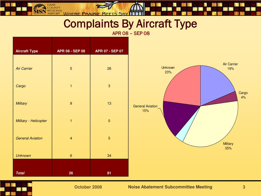 Complaints By Aircraft Type