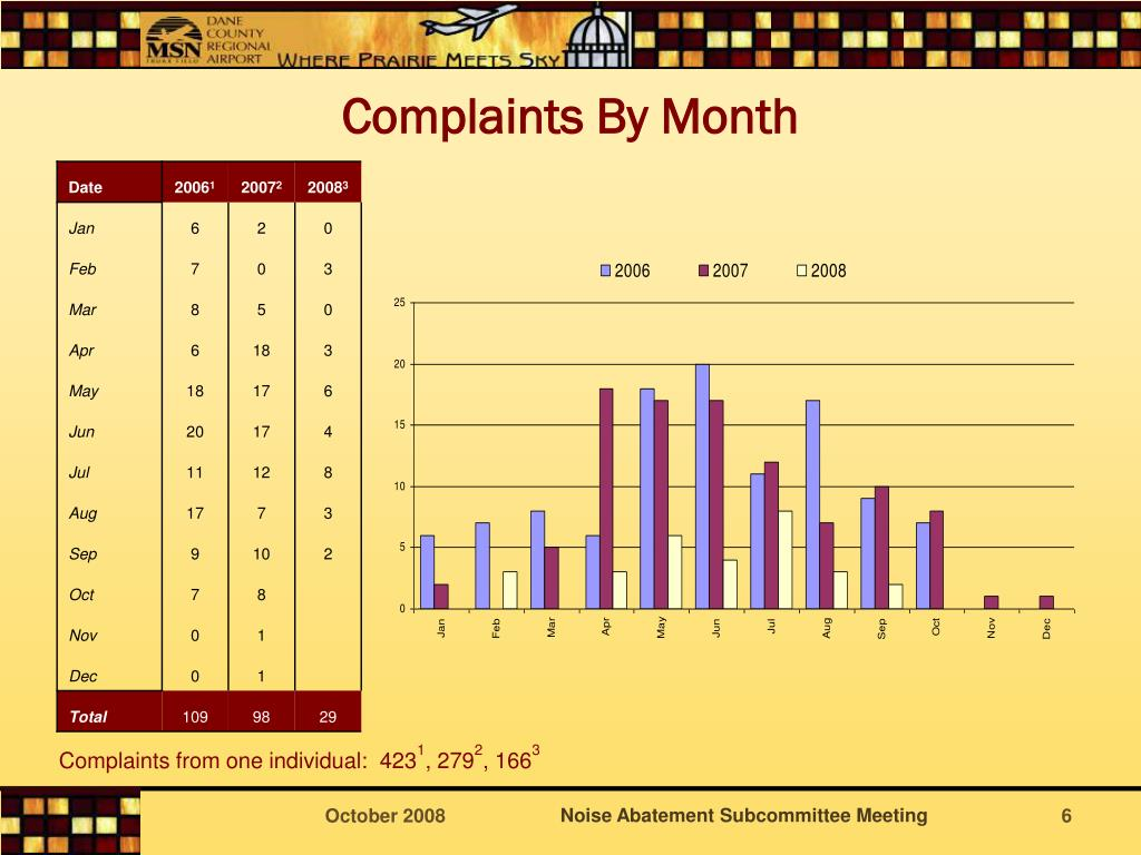 Complaints By Month