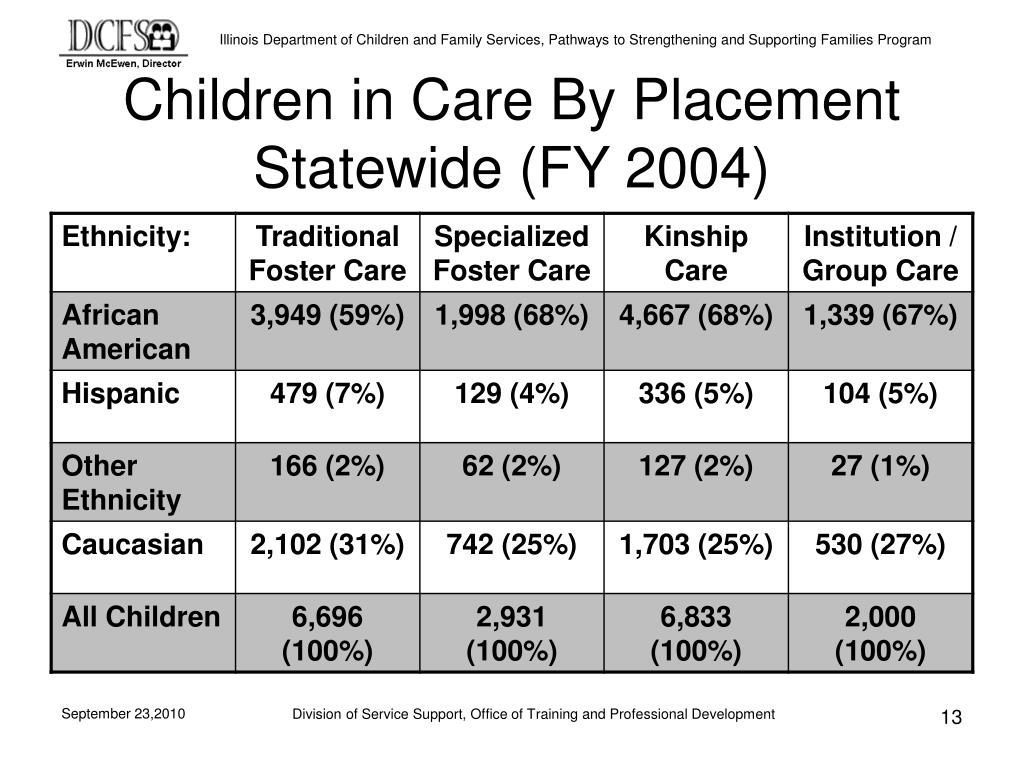 Children in Care By Placement Statewide (FY 2004)