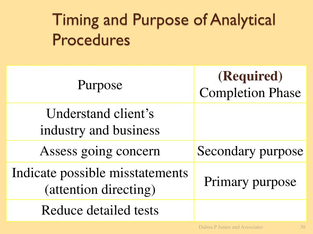 Timing and Purpose of Analytical Procedures
