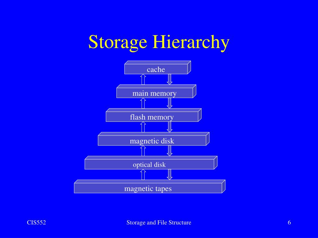 6 storage and file structures View 3-disk storage, basic file structures, and_hashingpdf from ms bbit at technical university of mombasa disk storage, basic file structures, and hashing march 24, 2008 adbs: storage 1 chapter.