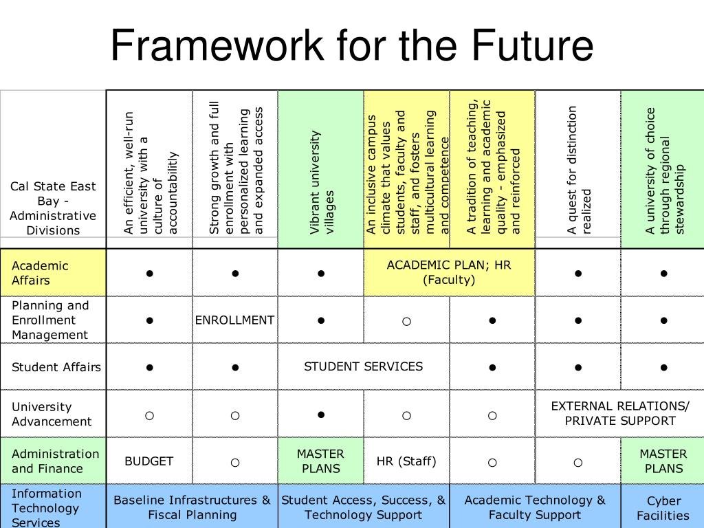 Framework for the Future