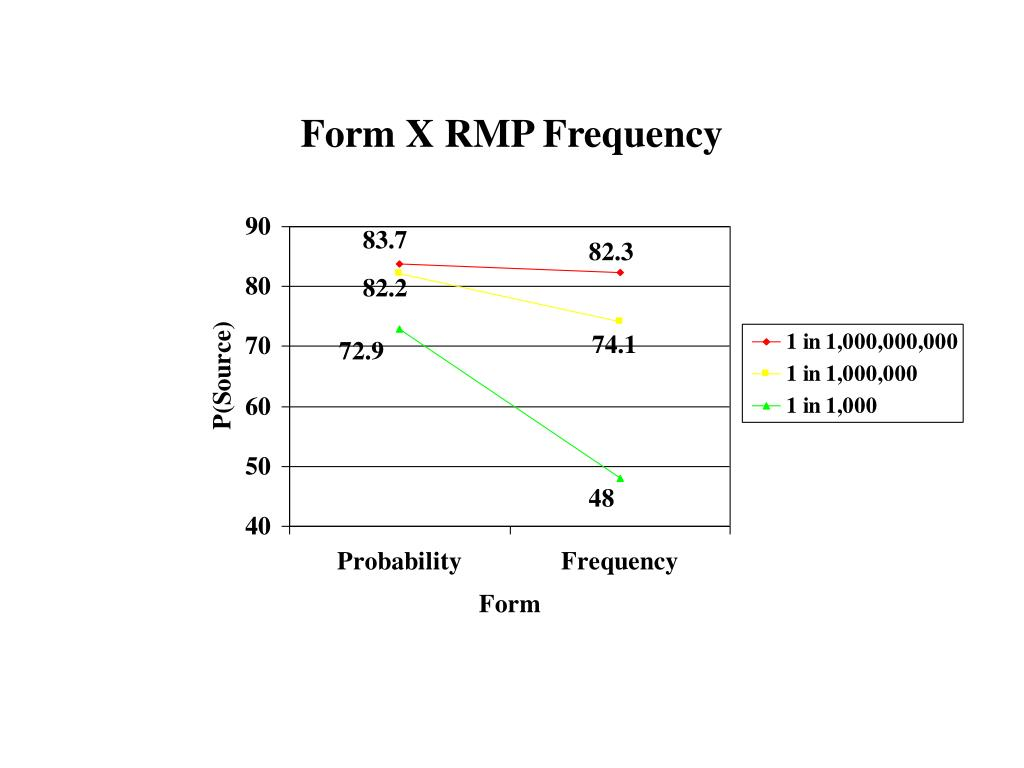 Form X RMP Frequency
