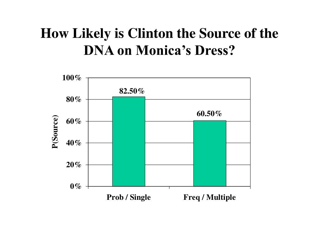 How Likely is Clinton the Source of the DNA on Monica's Dress?