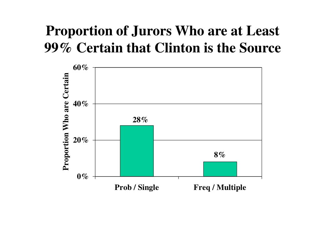 Proportion of Jurors Who are at Least 99% Certain that Clinton is the Source
