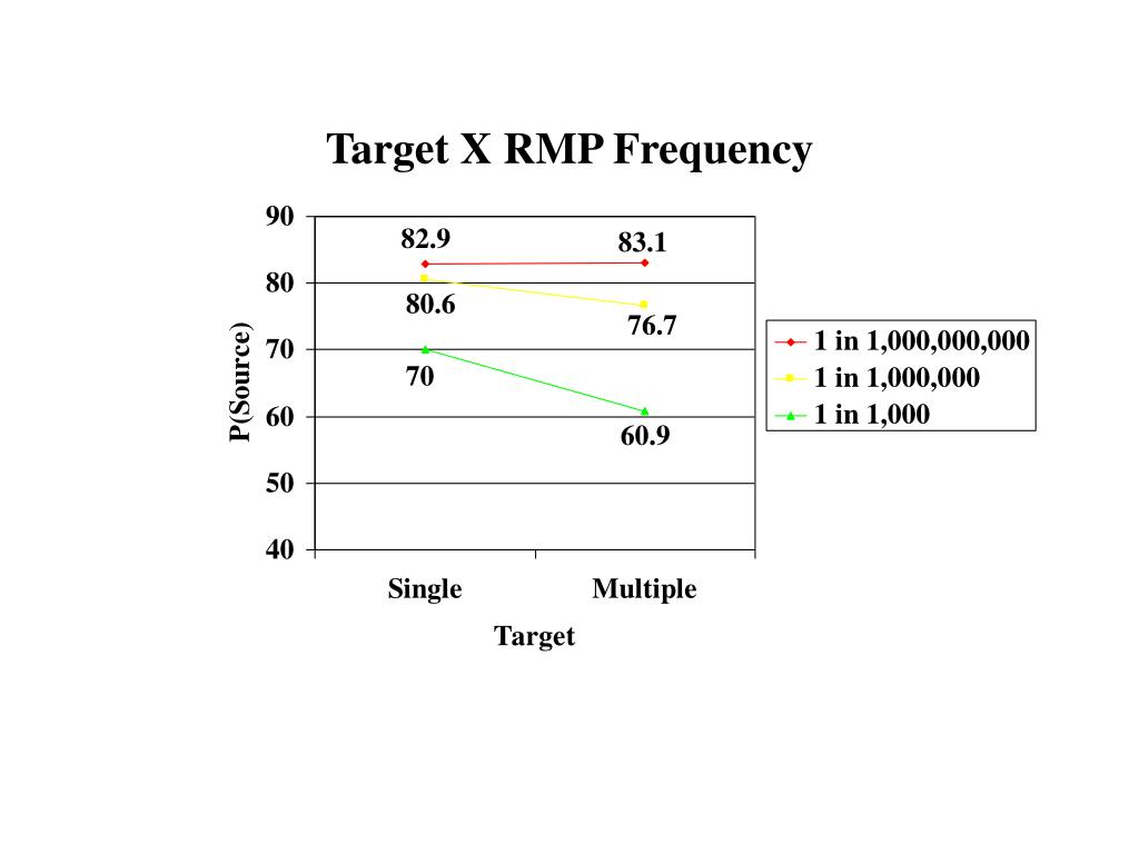 Target X RMP Frequency