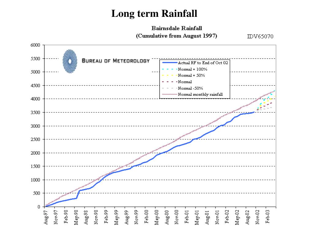 Long term Rainfall