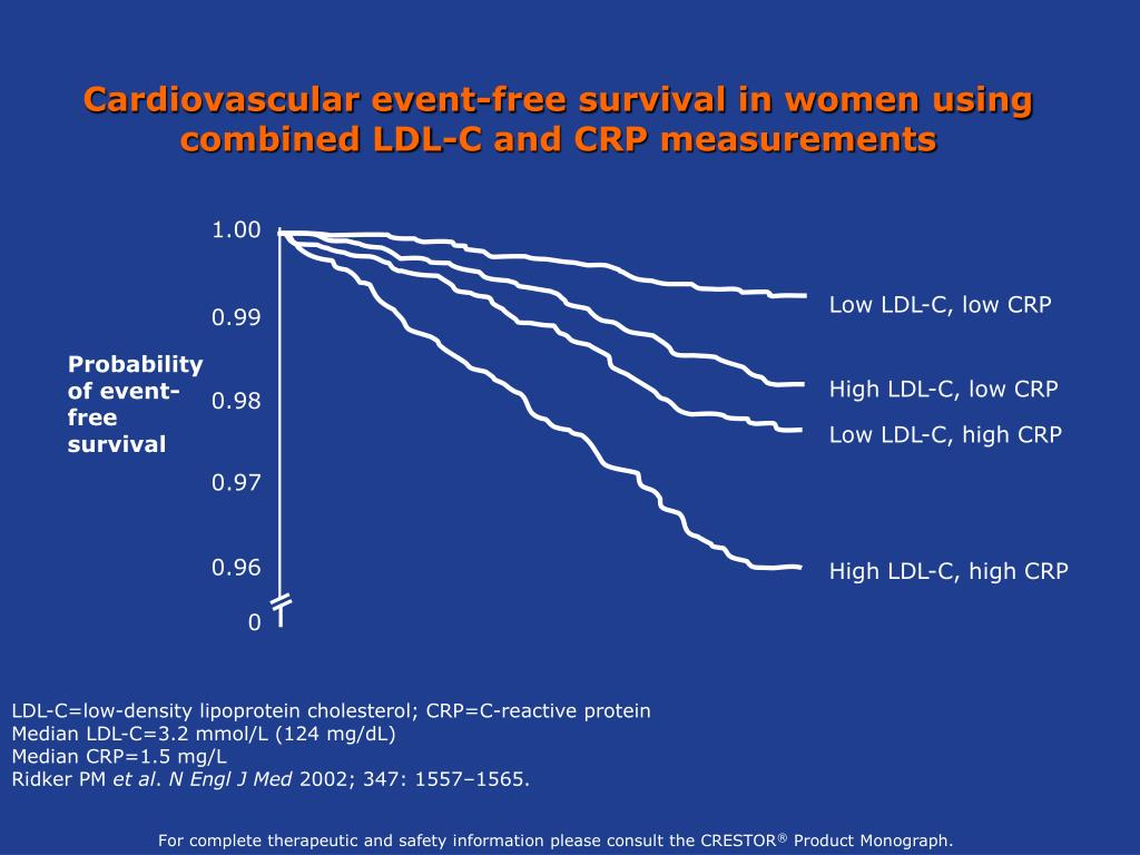 Cardiovascular event-free survival in women using combined LDL-C and CRP measurements