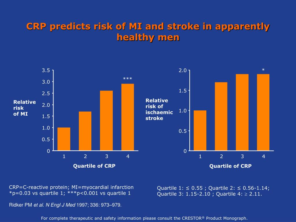CRP predicts risk of MI and stroke in apparently healthy men