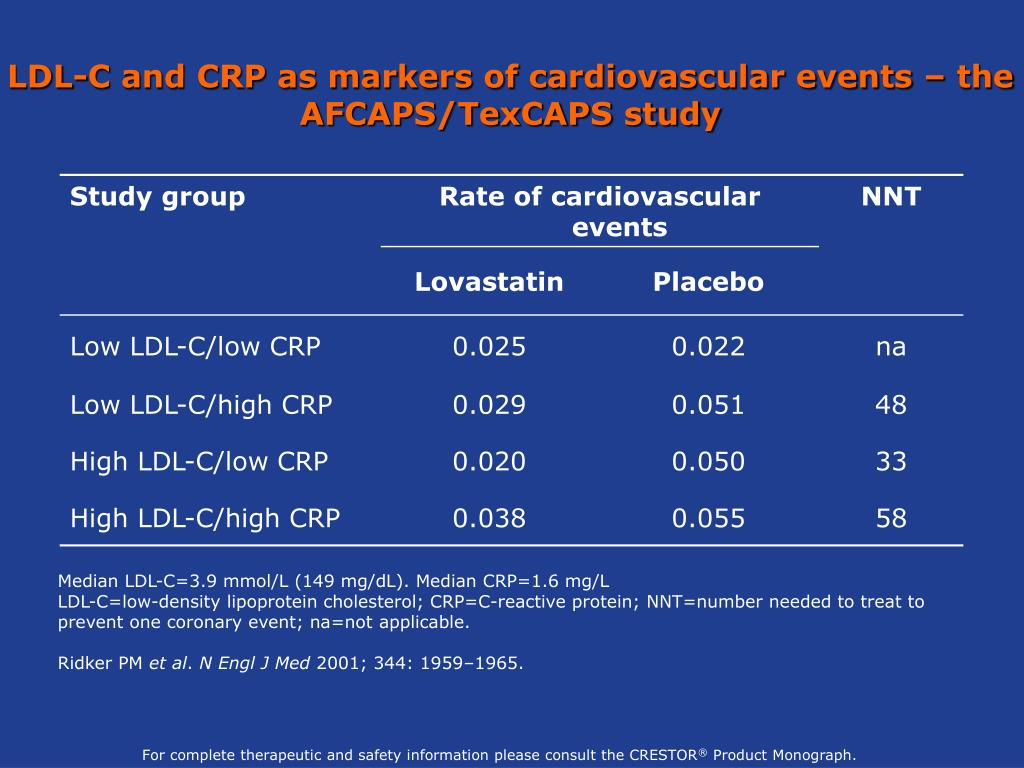 LDL-C and CRP as markers of cardiovascular events – the AFCAPS/TexCAPS study
