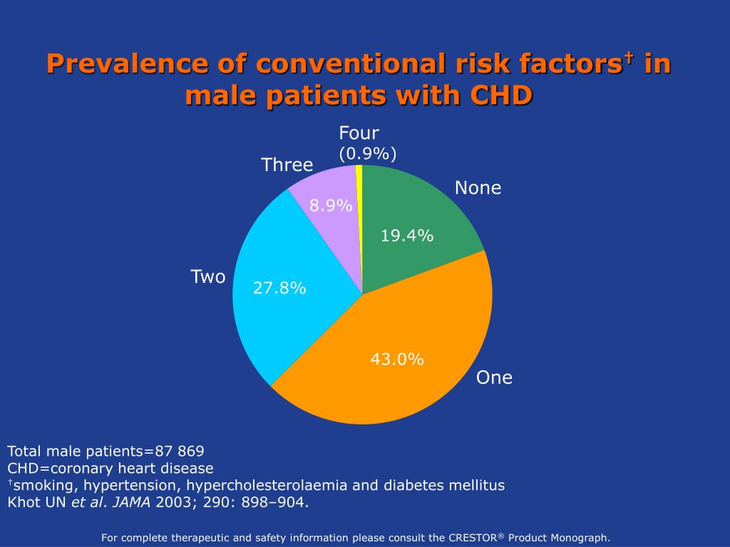 Prevalence of conventional risk factors