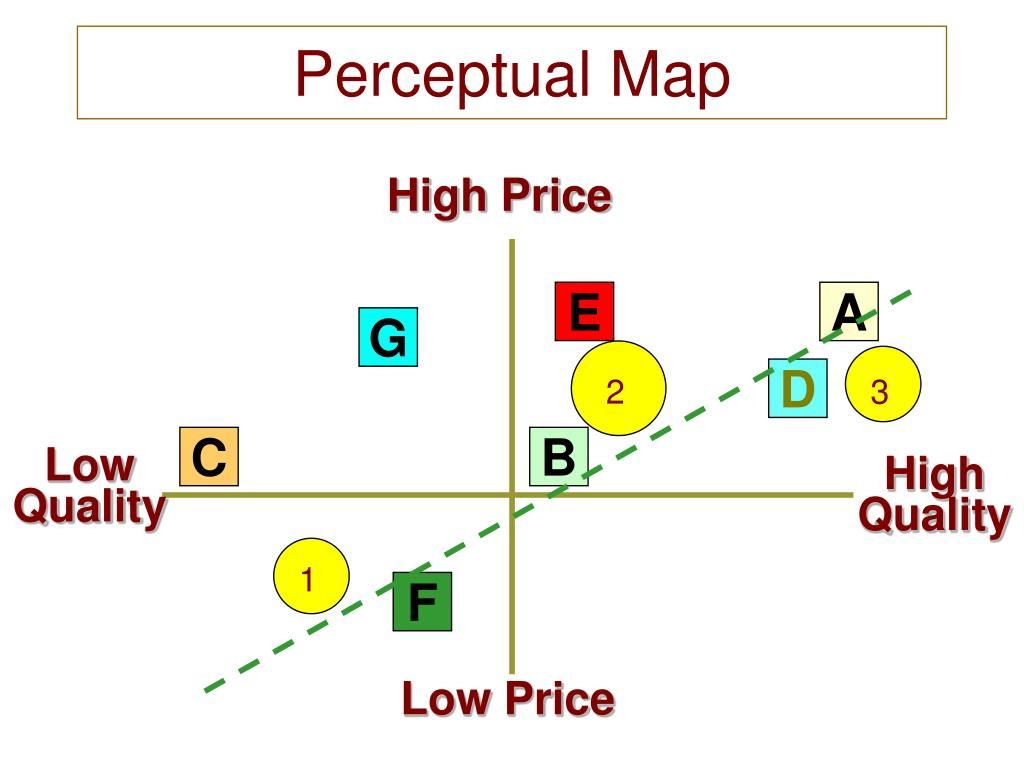 perceptual map in marketing Perceptual mapping is a marketing research technique used to compare different product brands across the two or more dimensions a typical technique is to map the similarities between the products.