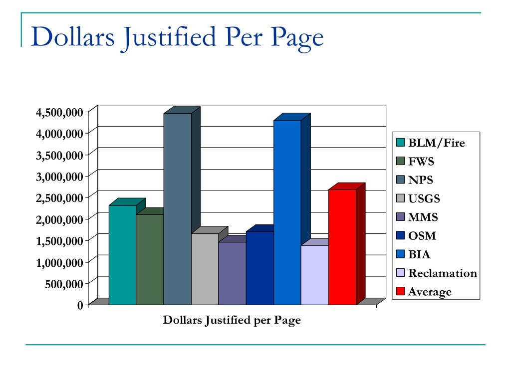 Dollars Justified Per Page