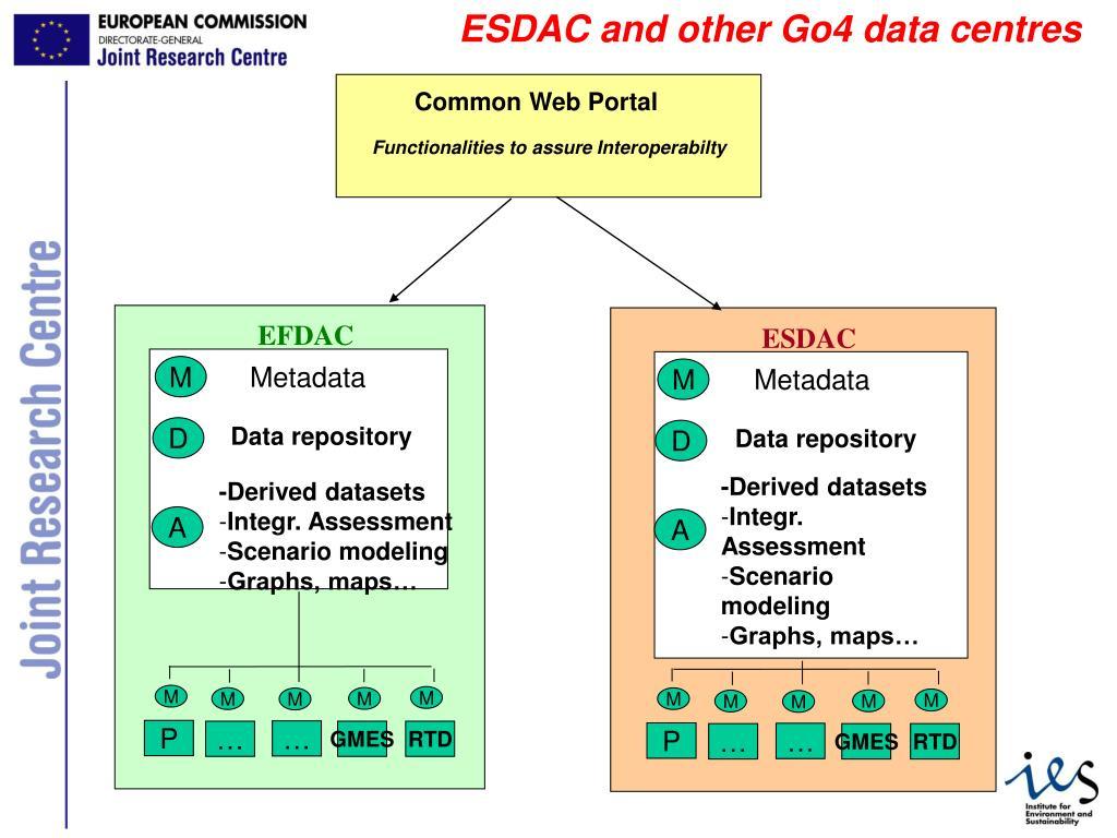 EFDAC